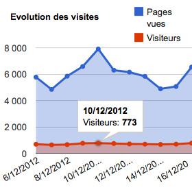 Statistiques et rapports